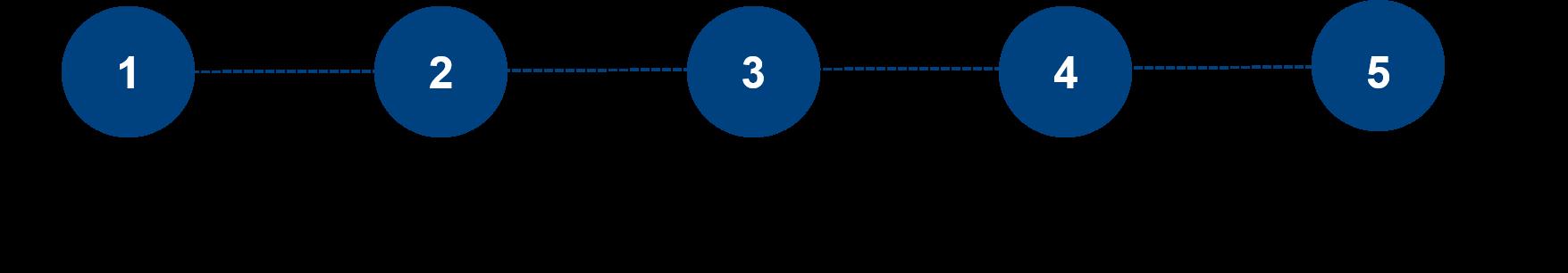 5 pasos Garantia ATM